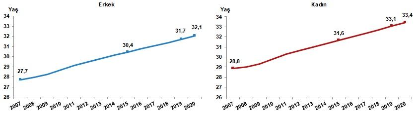 Cinsiyete göre ortanca yaş, 2007-2020