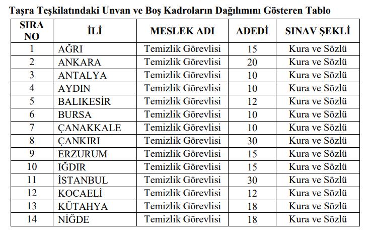 Göç İdaresi KPSS Şartsız İlköğretim Mezunu Personel Alımı Yapacak!